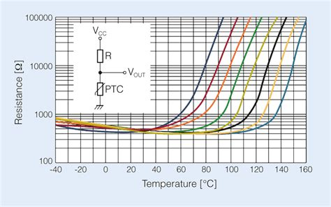 ptc thermistor curve smd ptcs for thermal monitoring all spots