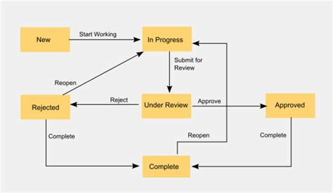 requirements workflow requirement workflows