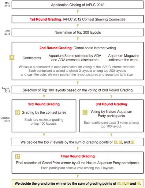 design marking criteria contest grading guidelines the international aquatic