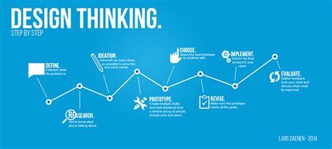 design thinking infographic infographic design thinking on behance