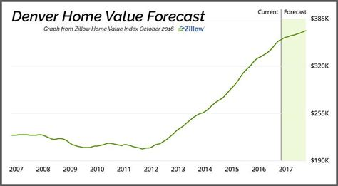 what is my home worth home value tool home value