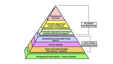 Explaining The Pilot Study In Research Paper by Evidence Pyramid And Resources Evidence Based Practice
