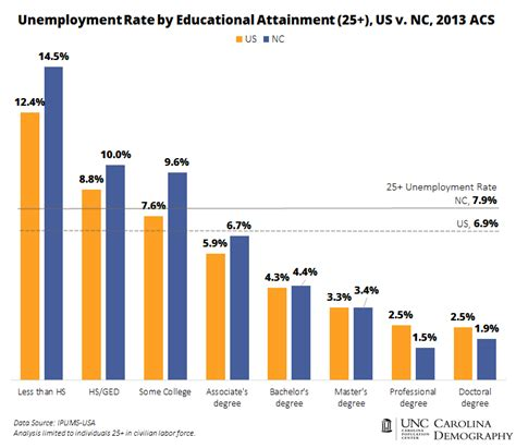 Jd Vs Mba Degree by Educational Attainment And Unemployment Carolina Demography