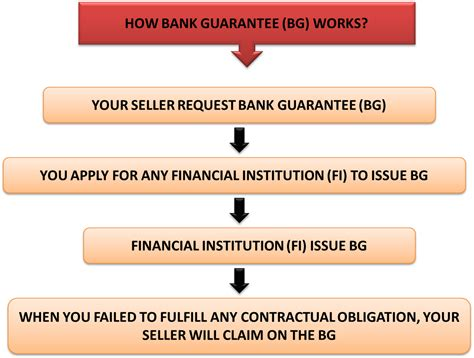 Difference Between Bank Guarantee And Letter Of Credit With Exle Credit Guarantee Corporation M Berhad