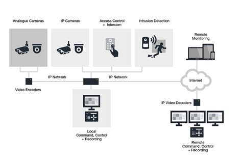 ip cctv systems cctv installation design  vision