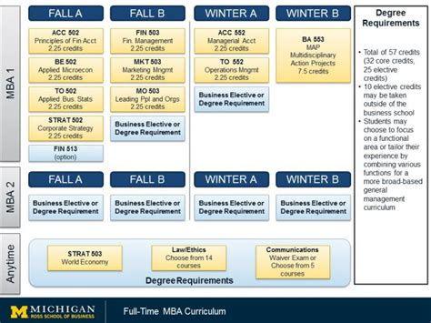 Of Mba Requirements by Course Requirements Time Mba Michigan Ross