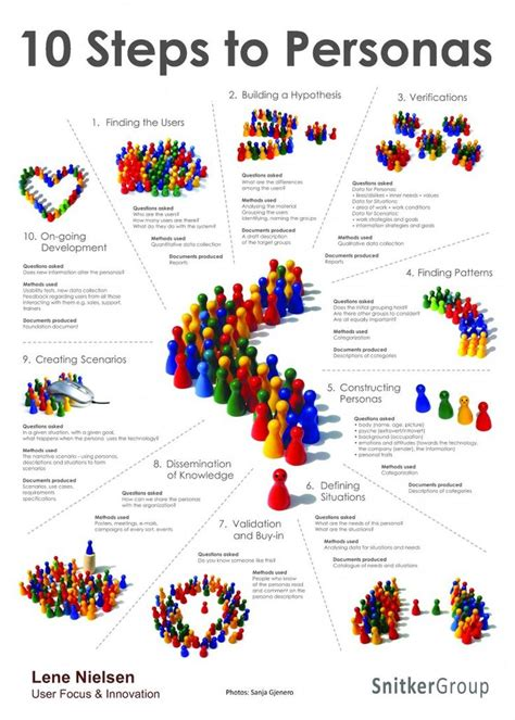 design guidelines nielsen 218 best images about ux customer journey maps personas