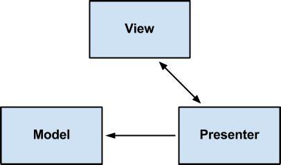 mvp pattern android exle лекция 4 по архитектуре андроид приложения clean architecture