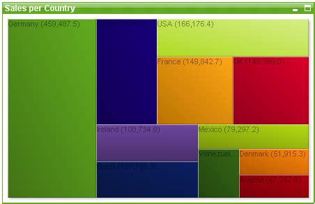 qlikview default themes block chart qlikview