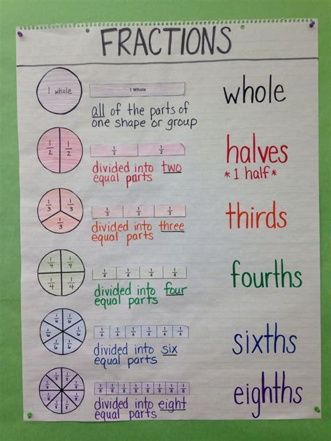 Part 3 Economic Importance Of The Home Based Business Third Grade Special Education Math Anchor Chart Intro