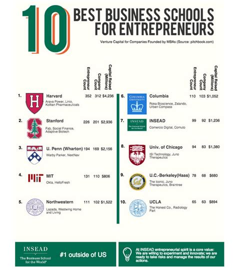 Best Mba Programs For Social Entrepreneurship by Tops In Raising Vc Entrepreneurial Insead Alumni 187 Insead