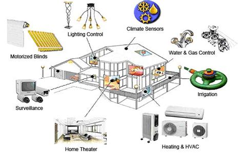 home automation layout home automation systems dubai 0501235196