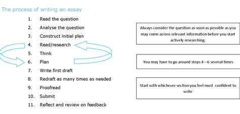 essay structure keywords online guides essay writing