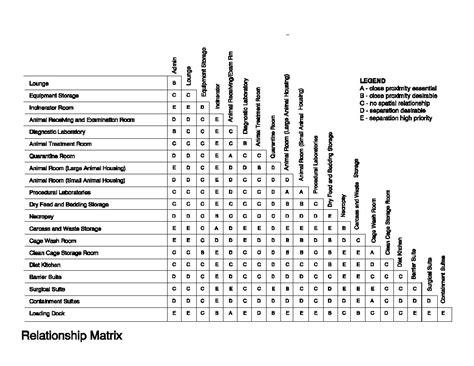 va design criteria relationship matrix