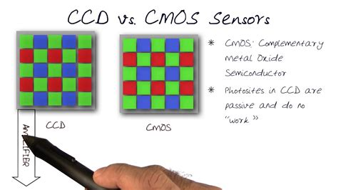 cmos sensor ccd vs cmos sensors