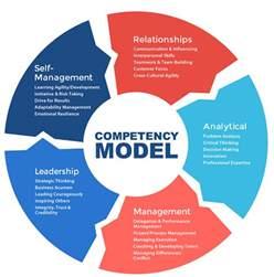 competency modeling assessment associates international