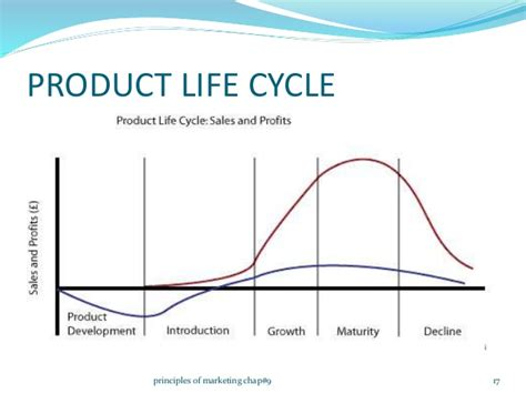 Product Cycle Essay by Product Cycle Essay Product Cycle Ii Marketing Management Ii Bba Bcom Stages Eco