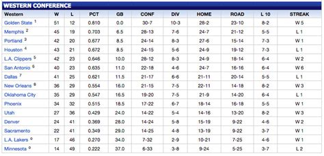 nba standings picture suggestion for nba standings