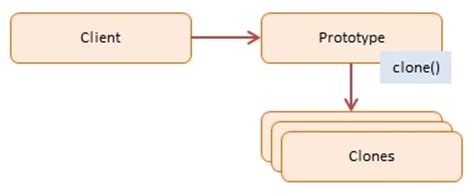 prototype pattern in js prototype javascript design pattern with exles