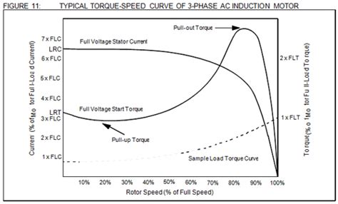 induction motor load torque characteristics motor school motor manufacturing companies in india induction motor three phase motor