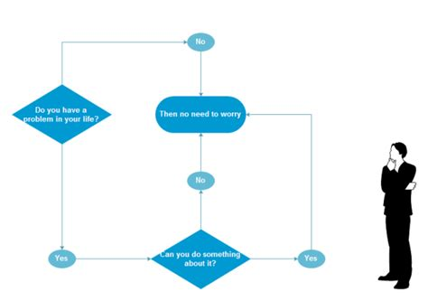 Simple Floor Plan Software Free by Funny Flowchart Example Should I Worry