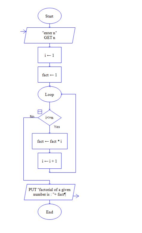 flowchart of prime number flowchart for prime numbers create a flowchart