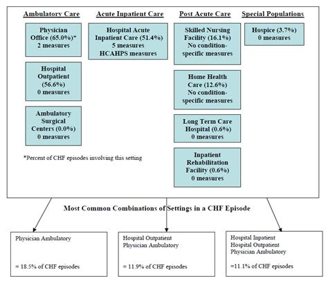 congestive heart failure chf nursing care plan management appendix e settings involved in episodes by condition