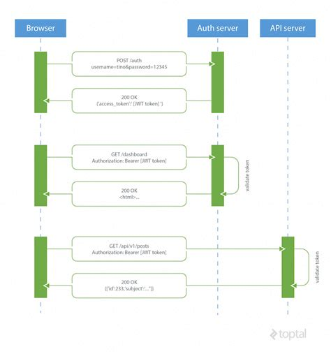 tutorial laravel cors json web token tutorial exle using angularjs laravel
