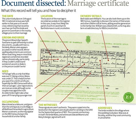 Records Of Marriages Uk How To Understand A Marriage Certificate Family History Resources