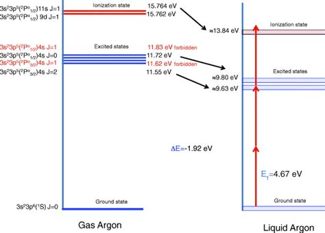 two photon absorption cross section measurement of the two photon absorption cross section of