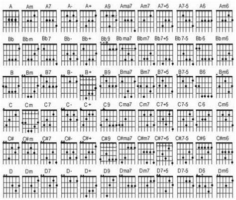 belajar kunci gitar ritem belajar kunci gitar not angka lagu terbaru