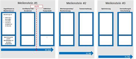 Design Thinking Vorlage roadmap vorlage powerpoint zum projektplan
