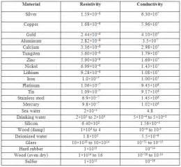electrical conductivity of iodine copper zinc aluminum