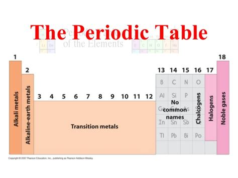 sections of the periodic table parts of periodic table