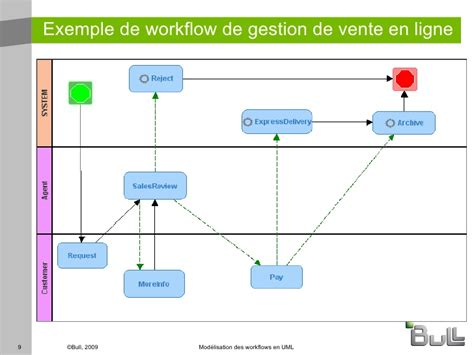 workflow uml workflow uml 28 images workflow uml 28 images business