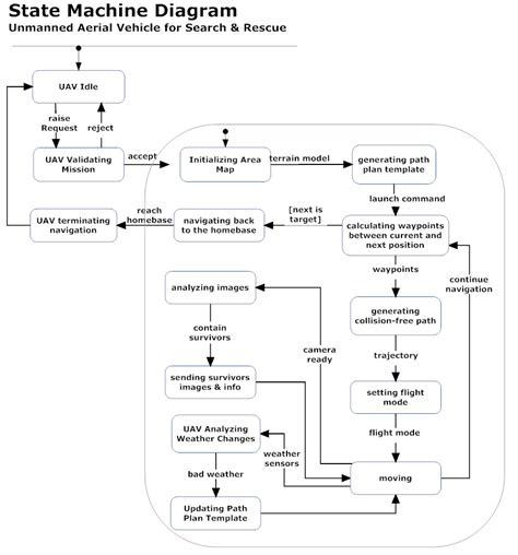 state diagram software uav for search rescue 6 state machine diagram