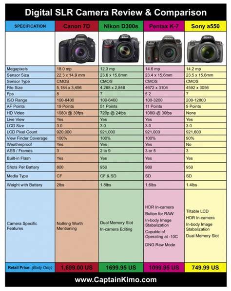 canon 7d nikon d300s pentax k 7 sony a550 comparison chart review