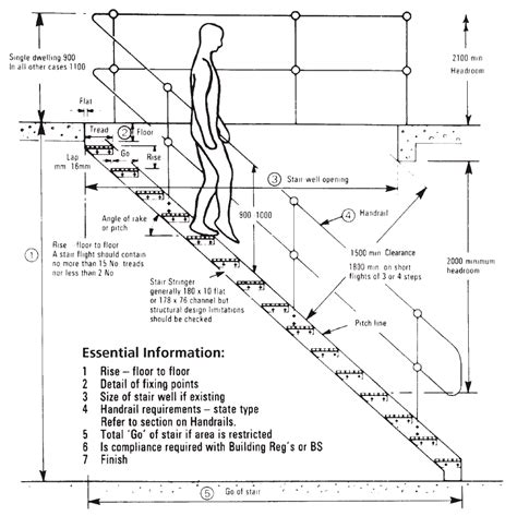 layout stairs stair layout terms industrial platforms guide