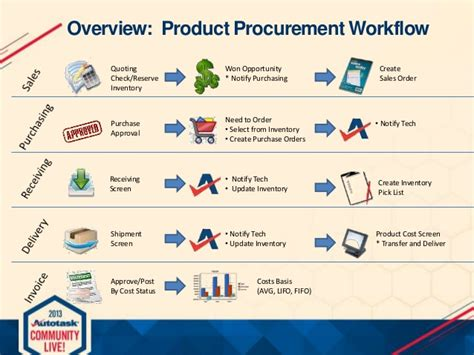 procurement workflow purchasing workflow 28 images invoice worklow what we