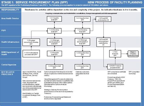 templates and process of facility planning business and