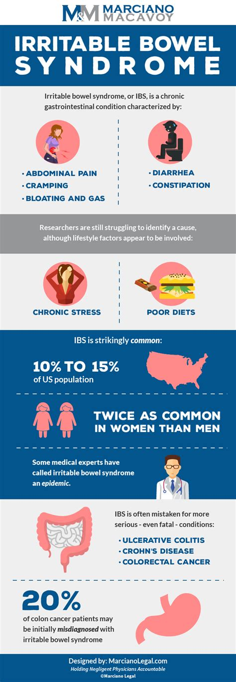 sindrome colon irritabile test mistaken irritable bowel delayed colon cancer