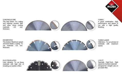 types of blades rubi blades the most powerful tile saw blades in