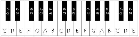 piano  keyboard basics  grade