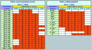 Pipa Galvanis Sch 20 pipa tabel pipa besibaja