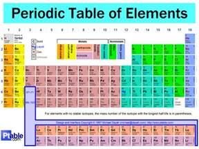 187 the periodic table explore more