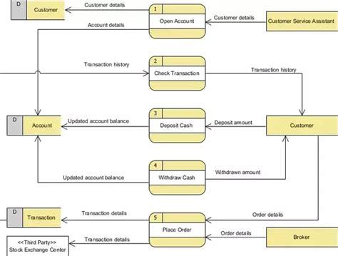 membuat dfd dengan visual paradigm what is the purpose of a data flow diagram what are its