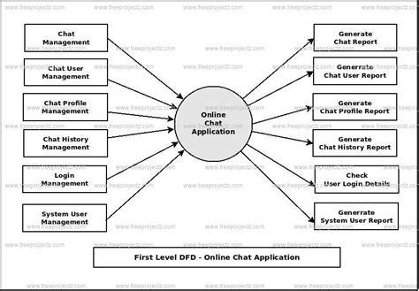 application data flow diagram chat application dataflow diagram