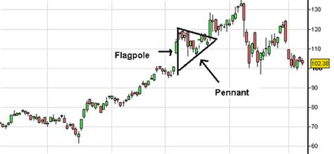 flag pattern stock chart flag and pennant pattern options elite picks