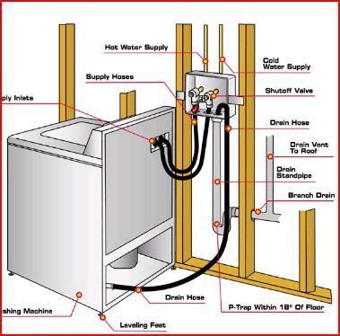 laundry plumbing layout washing machine drain and feed line diagram laundry room