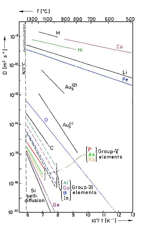 diffusion resistor temperature coefficient impurity diffusion in si arrhenius plot